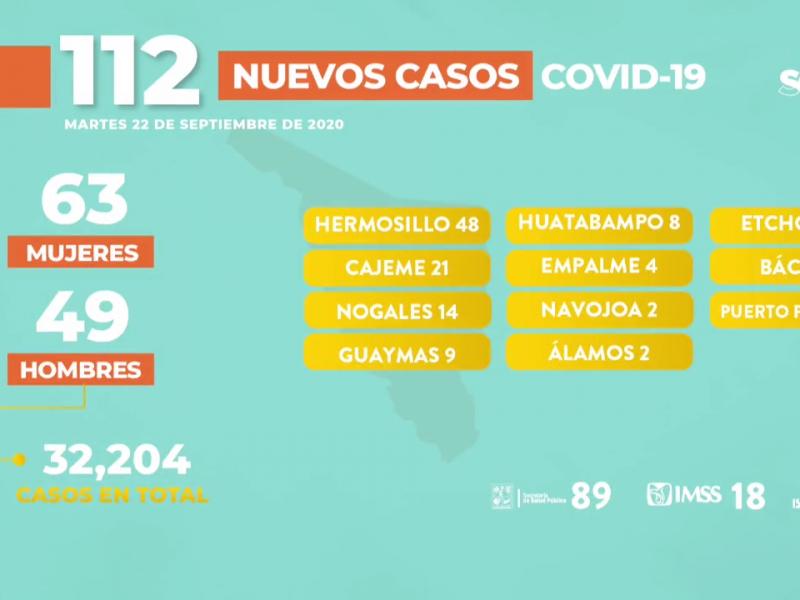Cajeme tiene 21 casos nuevos de COVID
