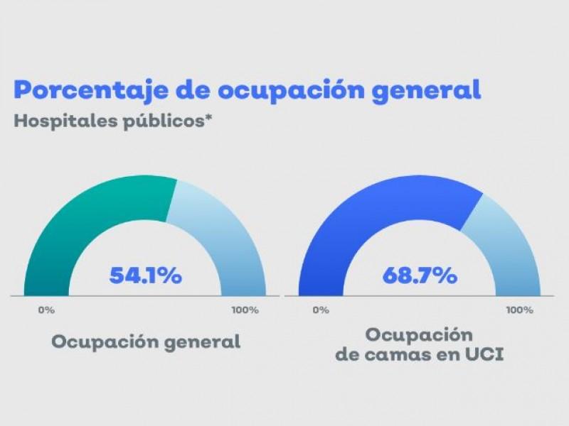 Camas de cuidados intensivos en Jalisco al 68% de ocupación