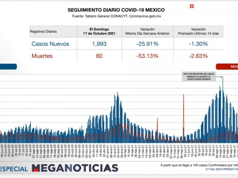 Casi 2 mil nuevos contagios por Covid en México