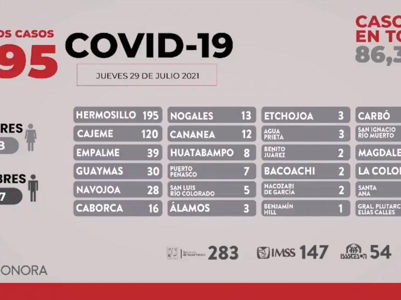 Casi 500 casos de COVID en Sonora en 24 horas