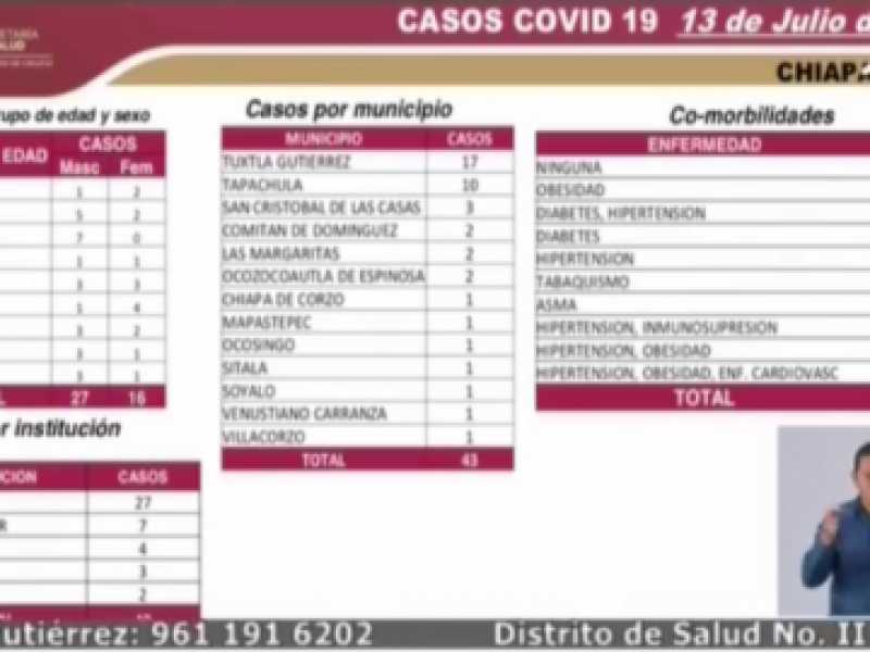 Chiapas llega a 4,674 casos positivos por COVID-19