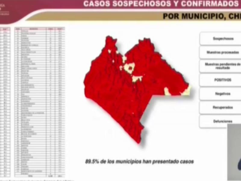 Chiapas llega a 6 mil 219 casos positivos por COVID-19