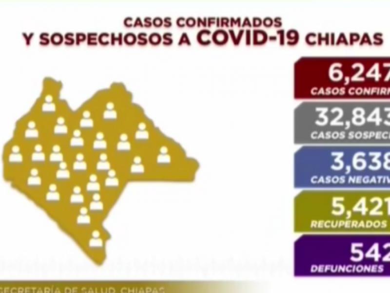Chiapas llega a 6 mil 247 casos de COVID-19