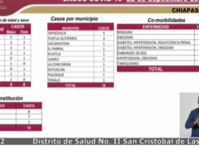 Chiapas llega a 6 mil 498 casos positivos por COVID-19