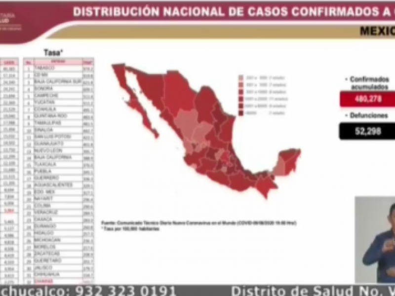 Chiapas presenta 5857 casos positivos acumulados por COVID-19