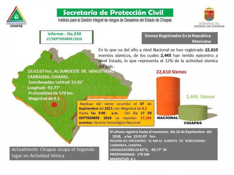 Chiapas se presenta el 12% de la actividadsísmica