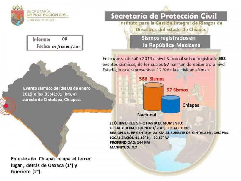 Chiapas tercer lugar en número de sismos