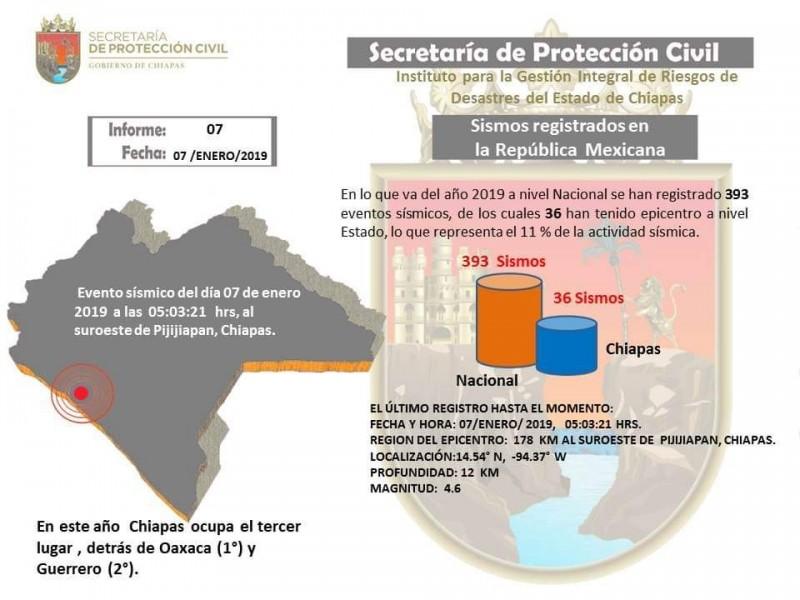 Chiapas tercer lugar en sismos durante el 2019