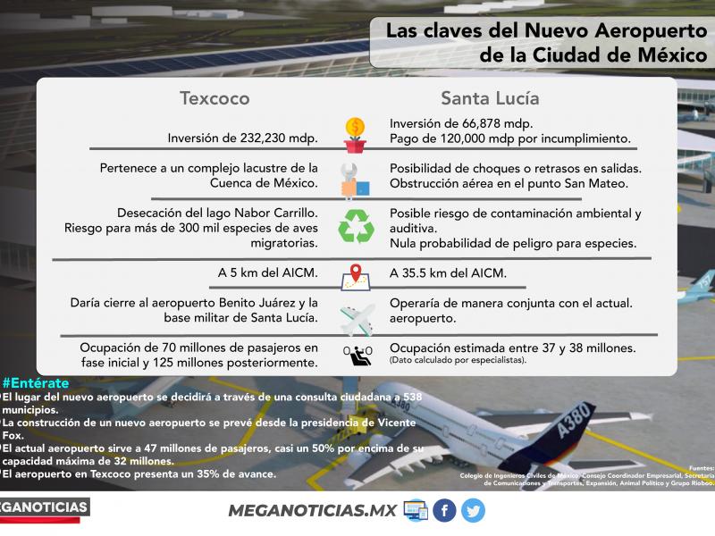 Claves del Nuevo Aeropuerto de México