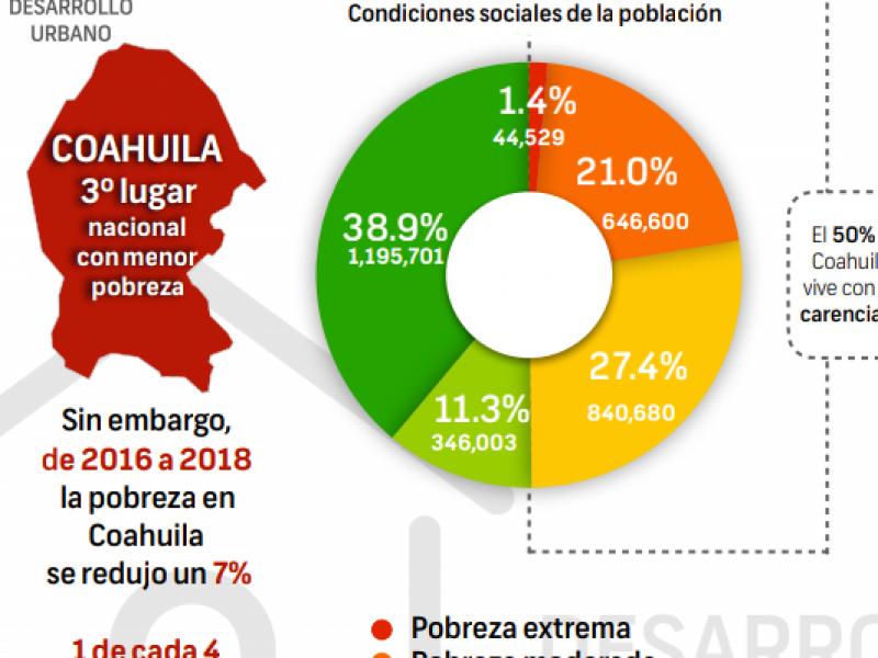 Coahuila entre las entidades con menor pobreza