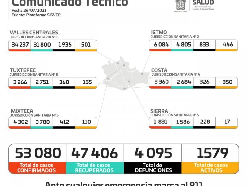 Con 100 casos nuevos, Oaxaca supera los 53 mil confirmados