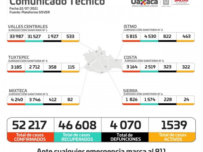 Con 222 casos nuevos, Oaxaca supera los 52 mil confirmados