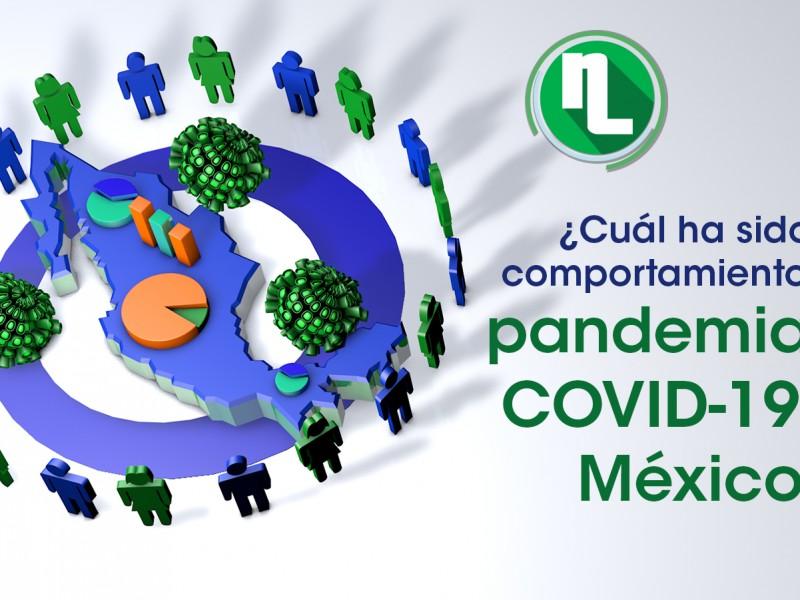 CONEVAL analiza la relación entre COVID y pobreza