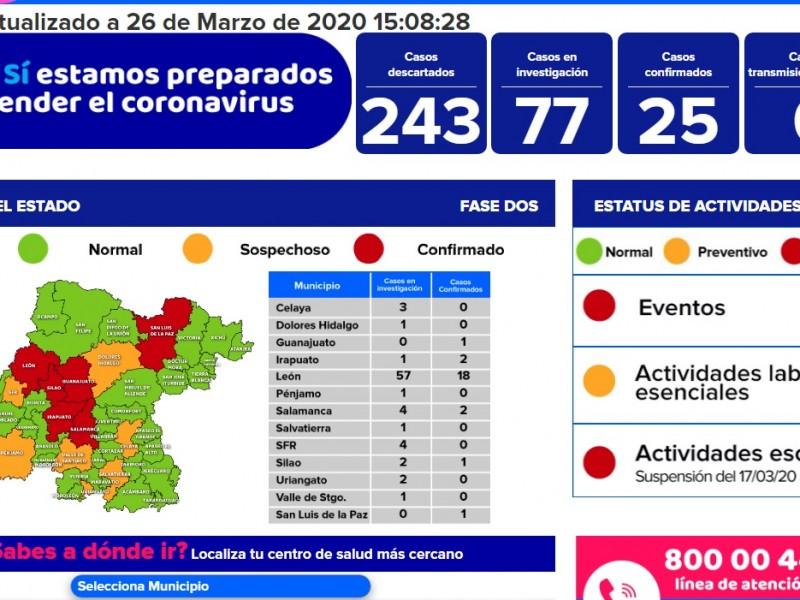Confirmados 25 casos de Coronavirus en Guanajuato