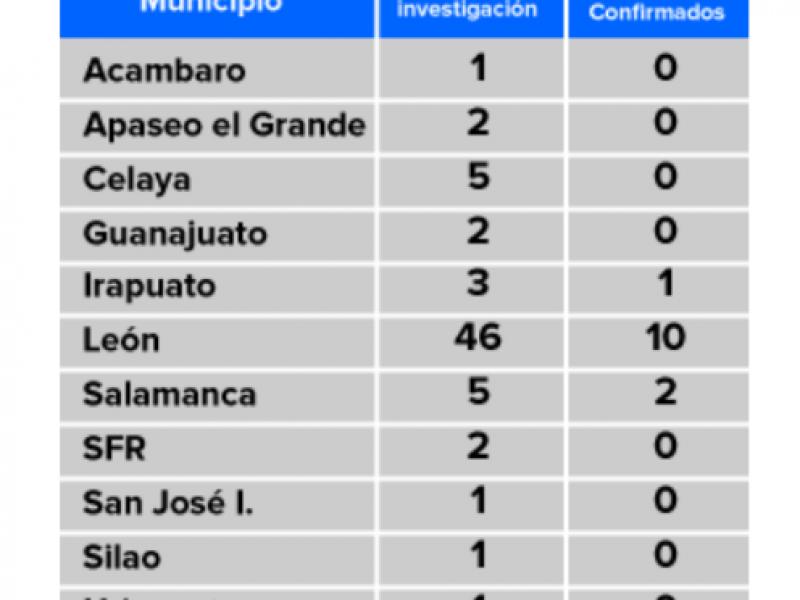 📹Confirman 13 casos de coronavirus en Guanajuato; dos en Salamanca