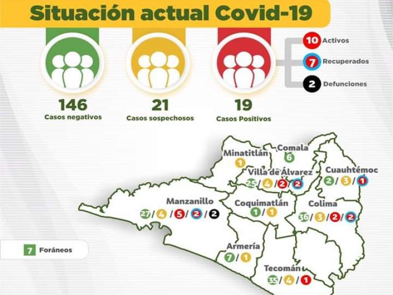 Confirman dos casos más de Covid-19, suman 19