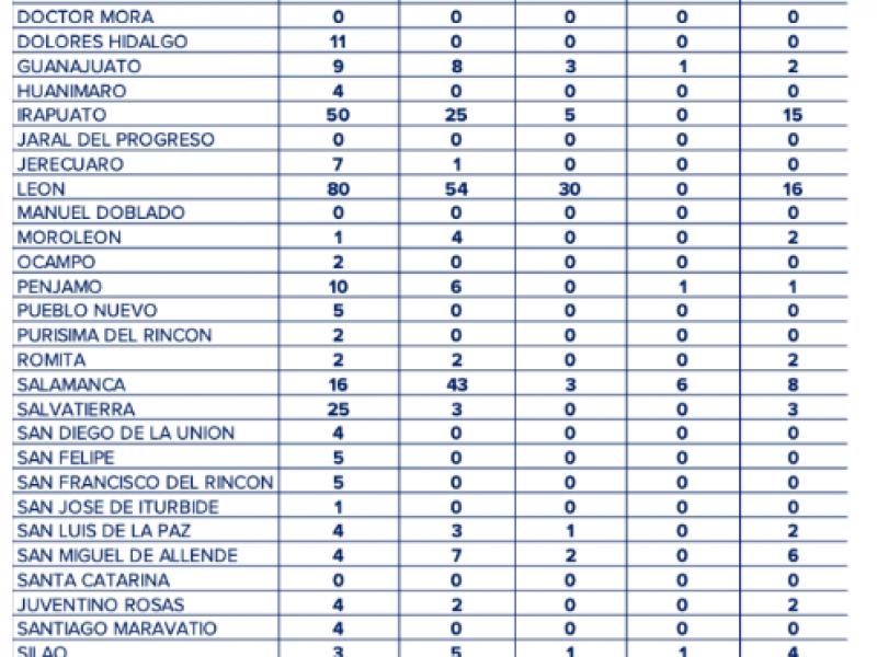 Confirman en Salamanca otros dos casos más de #Coronavirus