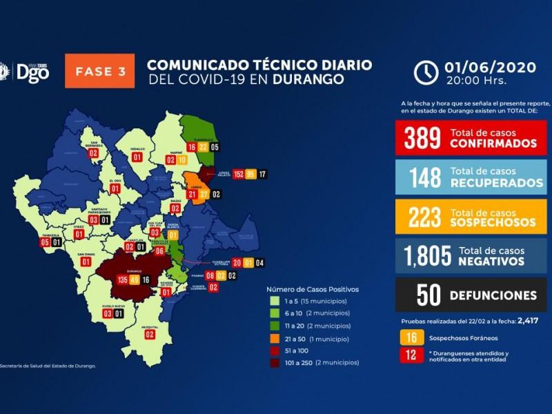 Contagios de COVID-19 llegan a 389 y 50 defunciones
