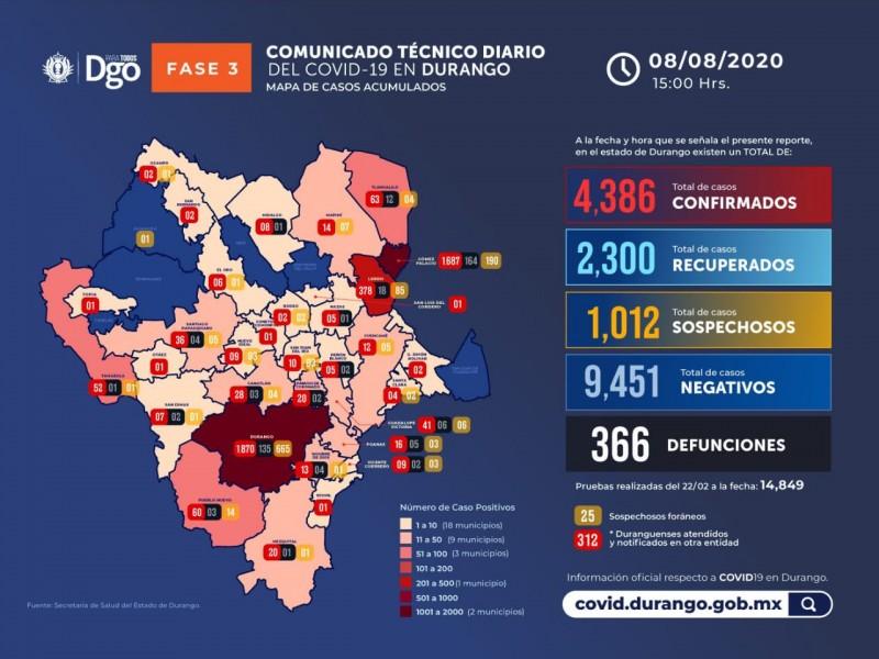 Continúa elevándose la cifra de contagiados en Durango; van 4386