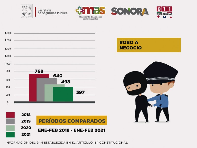 Continúa tendencia a la baja el robo en Sonora