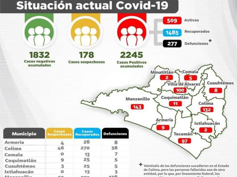 Continúan contagios explosivos de Covid-19, suman 2 mil 245
