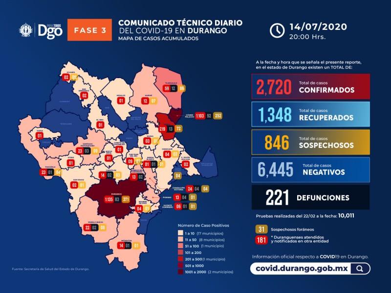 Continúan aumentando los casos de Covid-19 en Durango
