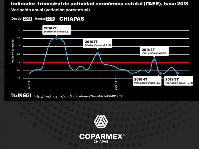 COPARMEX propone estrategias para reactivar economía