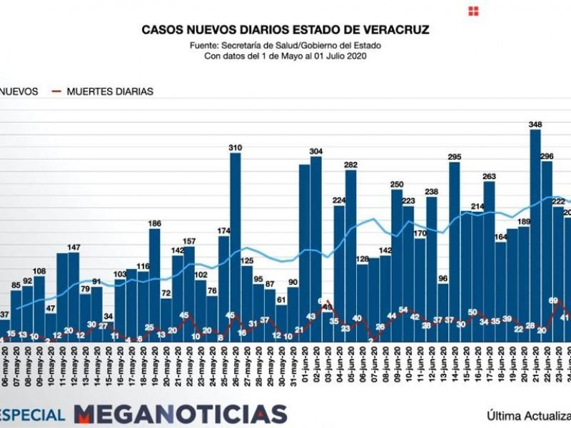 COVID-19 alcanza a 171 municipios de Veracruz
