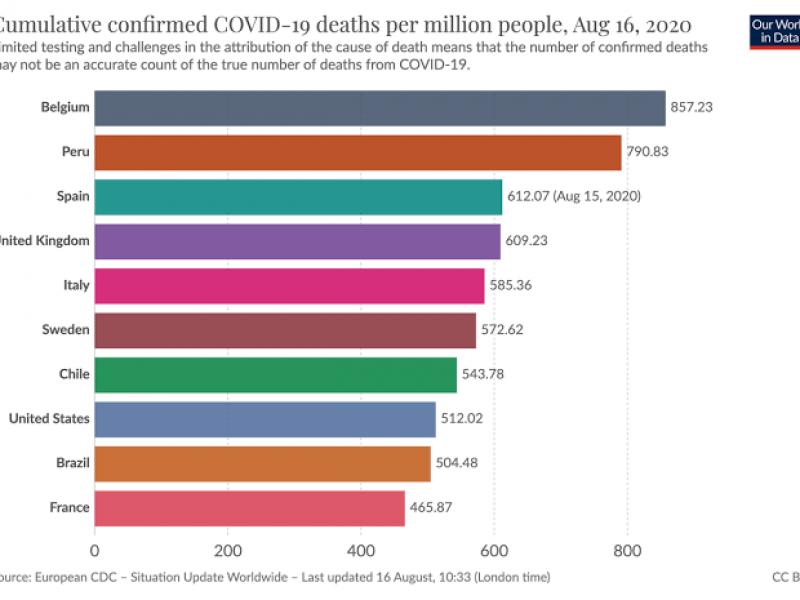 Crean mapa mundial con el seguimiento de la vacunación covid