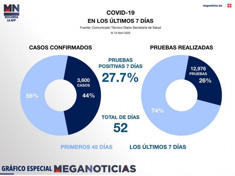 Crece el número de contagios por Covid-19 en México