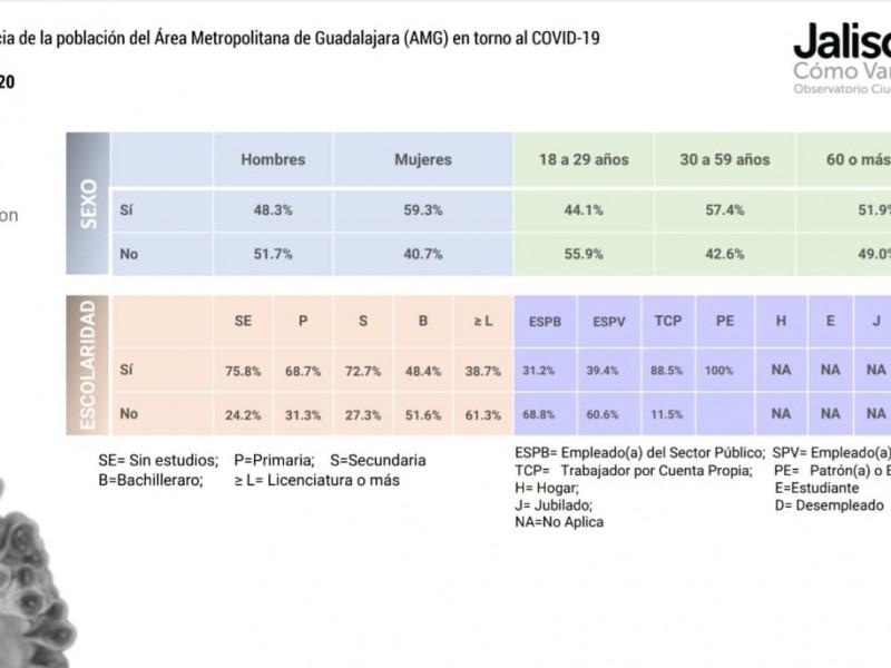 Crisis por Covid-19 pega a personas sin estudios y autoempleo