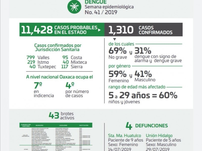 Cuatro decesos por dengue en Oaxaca