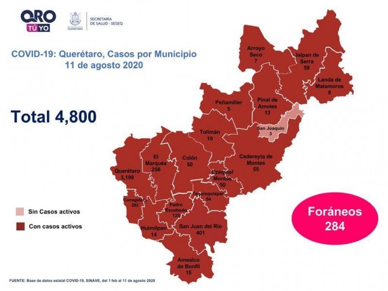 Cuatro mil 800 casos de COVID-19 en Querétaro