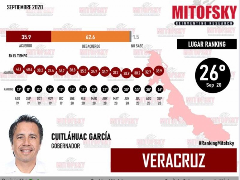 Cuitláhuac García con aprobación media en encuesta Mitofsky