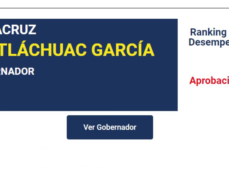 Cuitláhuac García entre los primeros 15 gobernadores mejor evaluados.