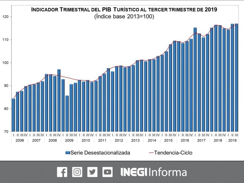 Desacelera el PIB turístico de México