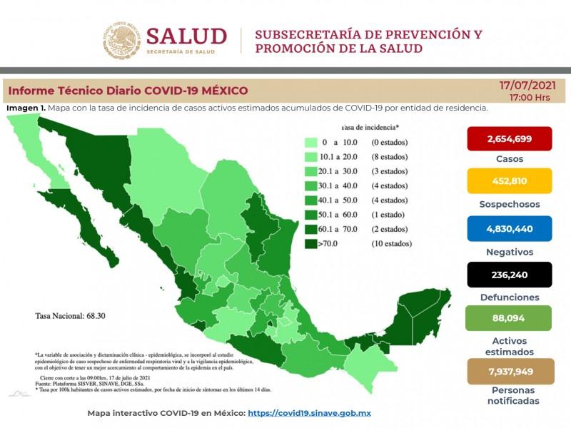 Diez estados concentran el 66% de los casos Covid