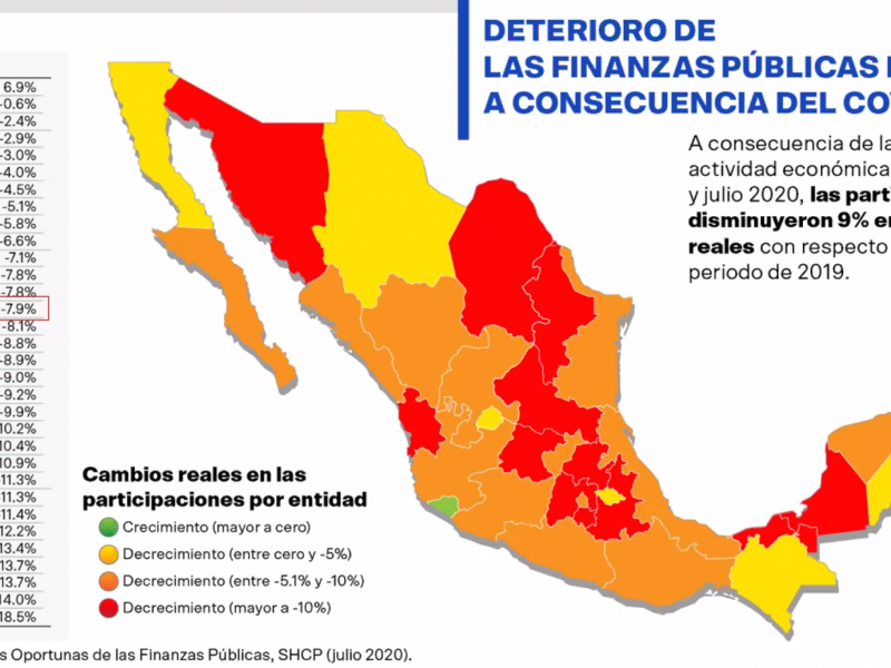 Disminuyen 7.9% participaciones para Zacatecas: Coparmex