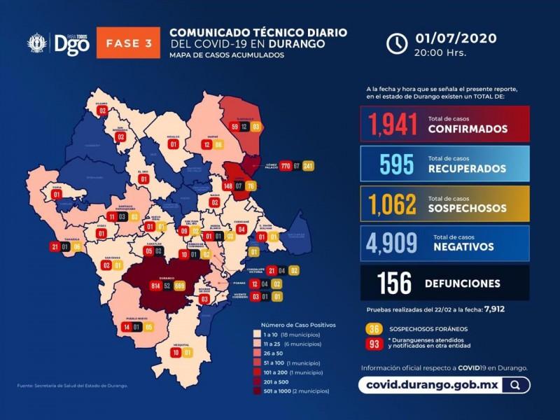 Durango suma 65 casos positivos de Covid-19