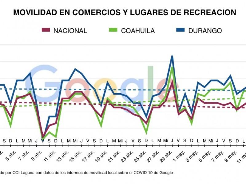 Durango y Coahuila entre los estados con mayor movilidad