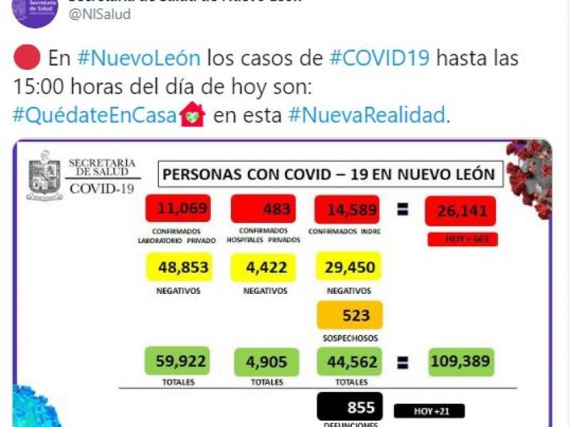 El coronavirus ya está presente en todo Nuevo León