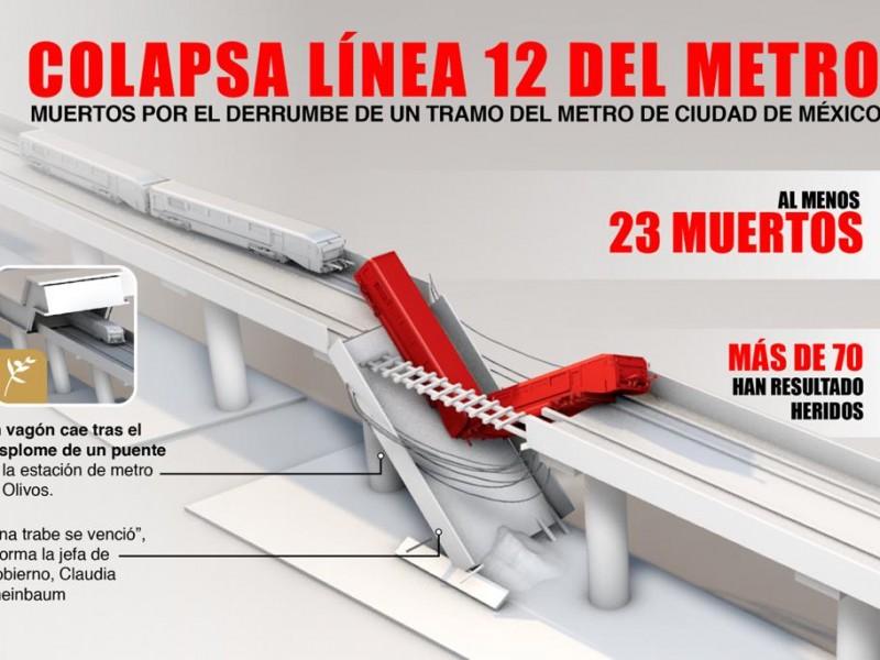El historial de fallas de la Línea 12 del Metro