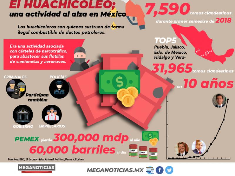 El huachicoleo, una actividad al alza en México