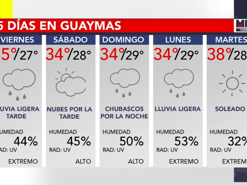 El pronóstico del tiempo para la región
