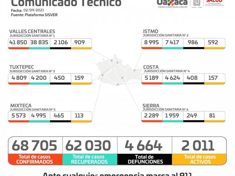 En 24 horas, Oaxaca registró 600 casos por Covid-19