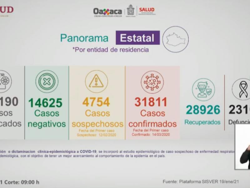 En 24 horas Oaxaca suma 215 casos de Covid-19