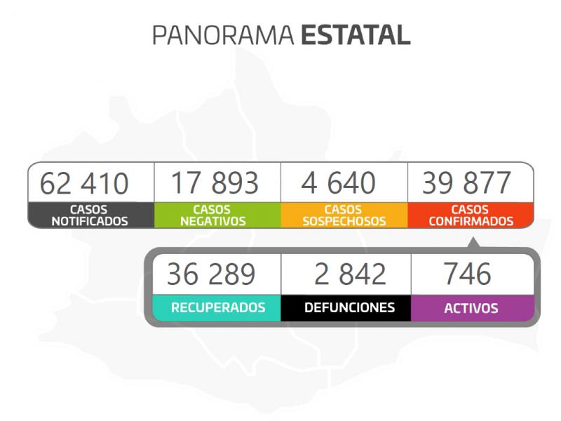 En 24 horas, Oaxaca suma 251 casos nuevos de Covid-19