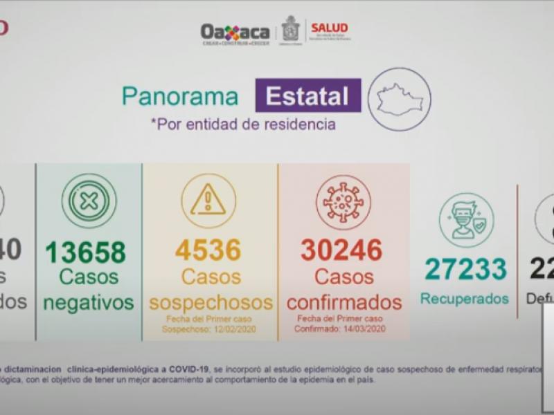 En 24 horas, Oaxaca suma 354 casos de Covid-19