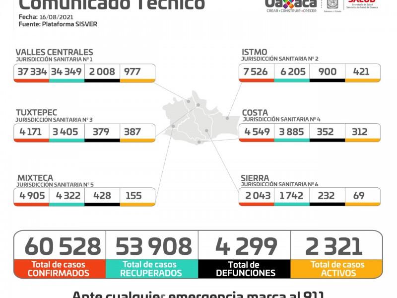 En 24 horas, Oaxaca sumó 149 casos por Covid-19