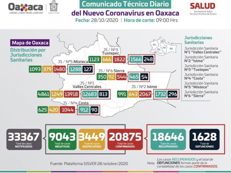 En 24 horas, Oaxaca sumó 155 casos de Covid-19